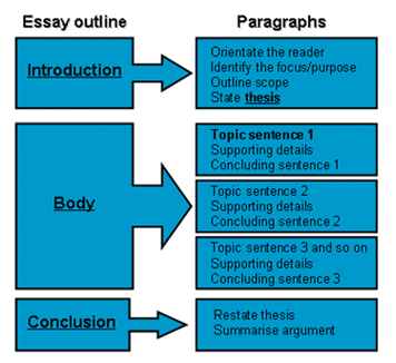 How to write a 5 paragraph?