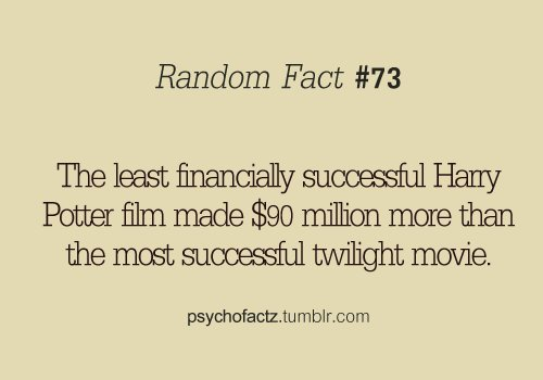 90 million, cool, dollars, fact, funny, harry potter, picture, psykofactz, random fact, sucsessful, text, twighlight